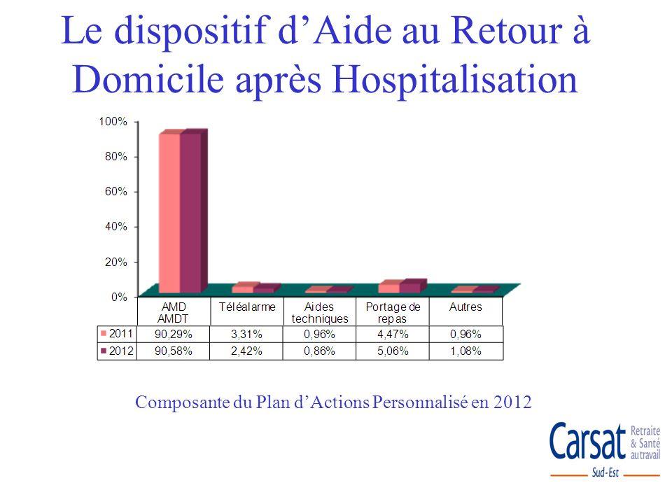Autonomie et ajustement du Plan dAide pour les + de 60 ans en 2012 Le dispositif dAide au Retour à Domicile après Hospitalisation