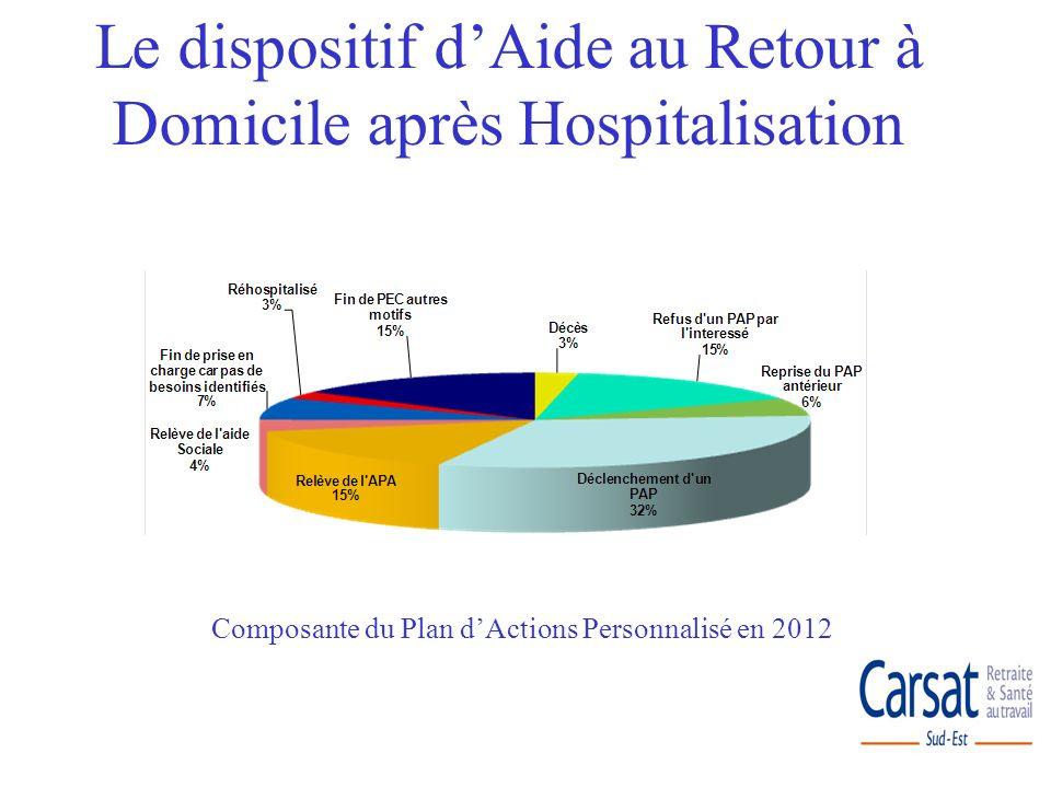 Composante du Plan dActions Personnalisé en 2012 Le dispositif dAide au Retour à Domicile après Hospitalisation