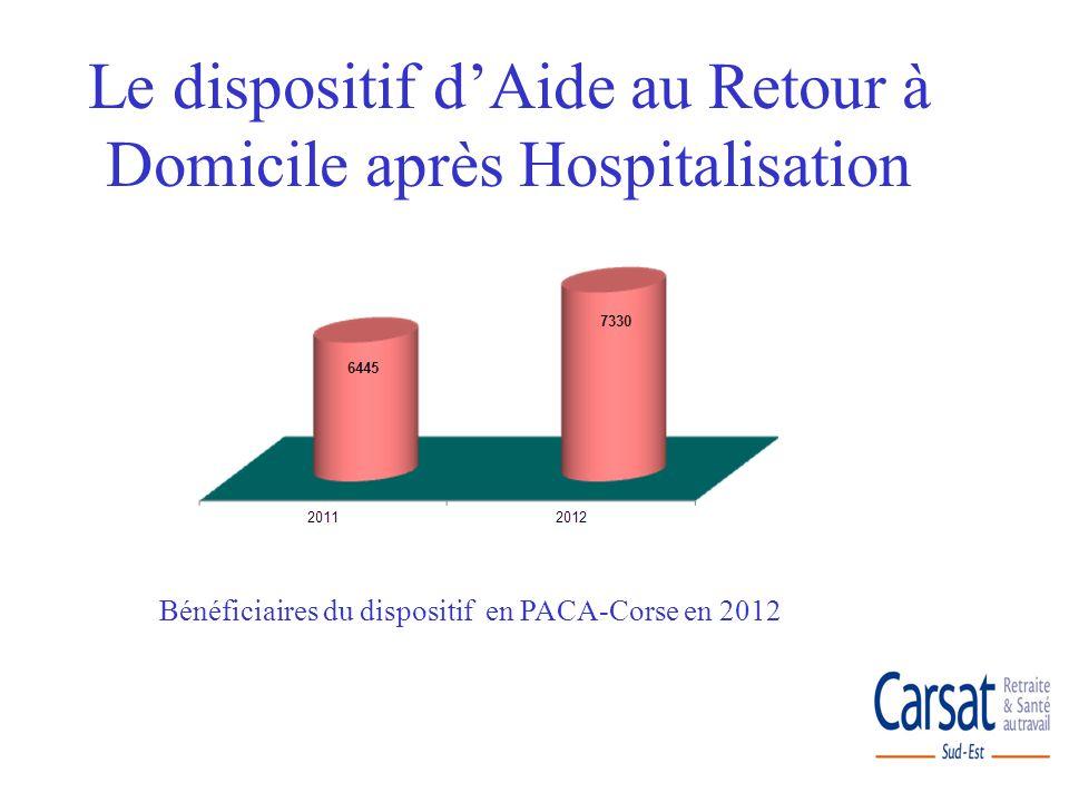 Part des SSR dans les établissements conventionnés en 2012 Le dispositif dAide au Retour à Domicile après Hospitalisation