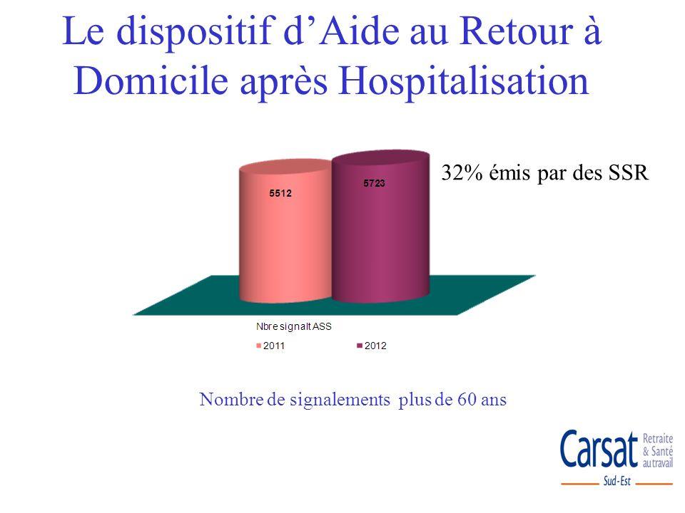 Nombre de signalements plus de 60 ans Le dispositif dAide au Retour à Domicile après Hospitalisation 32% émis par des SSR
