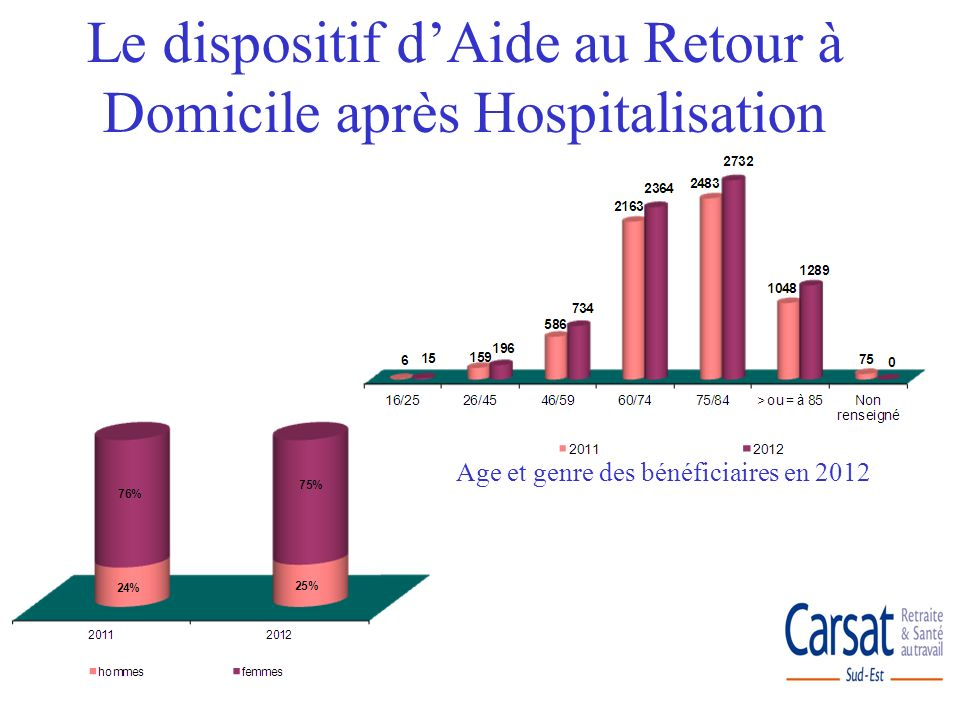 Age et genre des bénéficiaires en 2012 Le dispositif dAide au Retour à Domicile après Hospitalisation