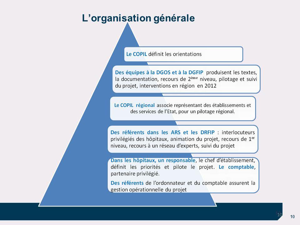 10 Lorganisation générale 10