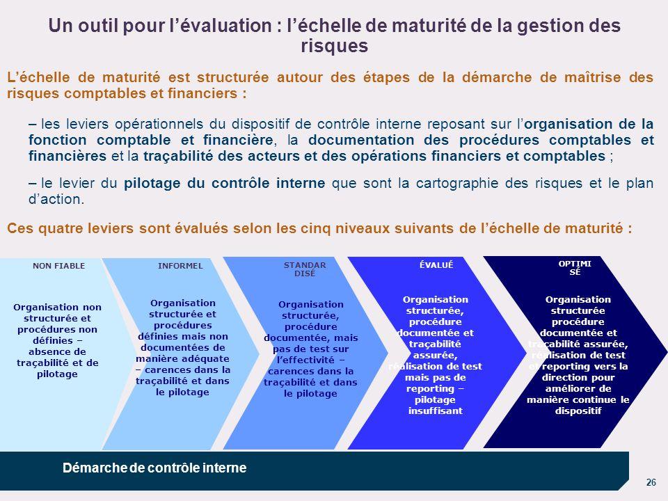 26 Léchelle de maturité est structurée autour des étapes de la démarche de maîtrise des risques comptables et financiers : – les leviers opérationnels