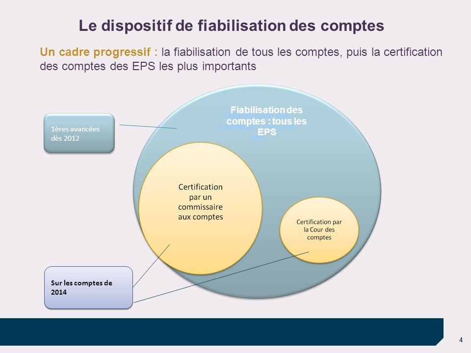 4 Sur les comptes de 2014 1ères avancées dès 2012 Un cadre progressif : la fiabilisation de tous les comptes, puis la certification des comptes des EP