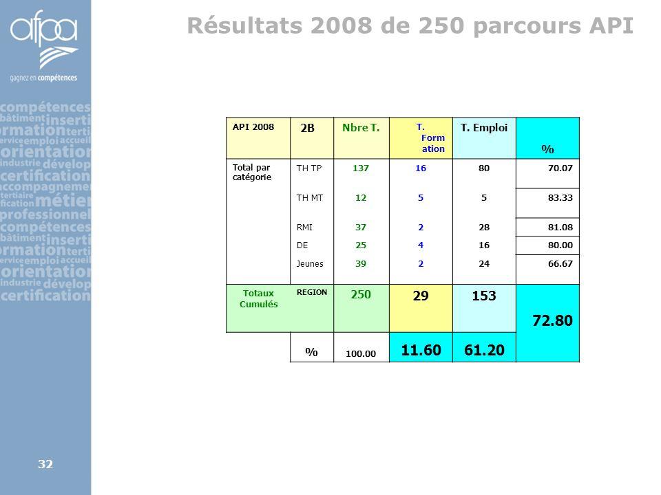 afpa corse rene.kerherve@afpa.fr32 API 2008 2B Nbre T. T. Form ation T. Emploi % Total par catégorie TH TP137168070.07 TH MT125583.33 RMI3722881.08 DE