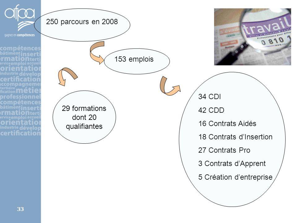 afpa corse rene.kerherve@afpa.fr33 250 parcours en 2008 153 emplois 34 CDI 42 CDD 16 Contrats Aidés 18 Contrats dInsertion 27 Contrats Pro 3 Contrats