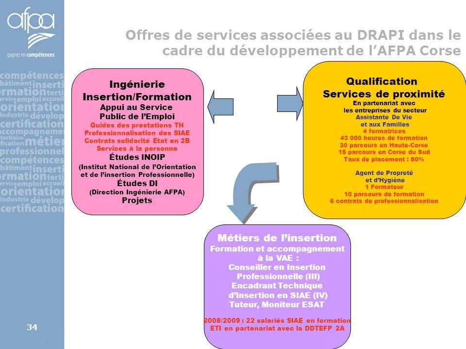 afpa corse rene.kerherve@afpa.fr34 Offres de services associées au DRAPI dans le cadre du développement de lAFPA Corse Qualification Services de proxi