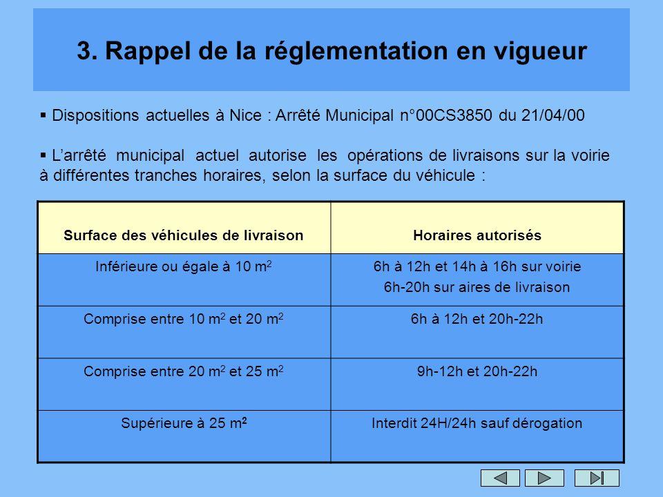 3. Rappel de la réglementation en vigueur Surface des véhicules de livraisonHoraires autorisés Inférieure ou égale à 10 m 2 6h à 12h et 14h à 16h sur