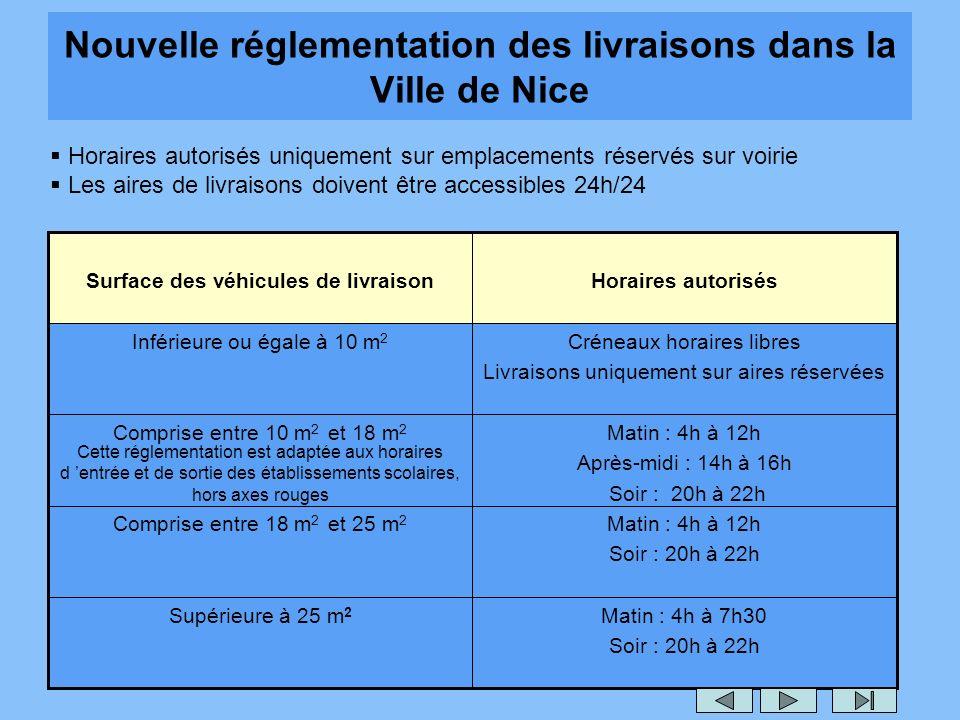 Nouvelle réglementation des livraisons dans la Ville de Nice Matin : 4h à 7h30 Soir : 20h à 22h Supérieure à 25 m 2 Matin : 4h à 12h Soir : 20h à 22h