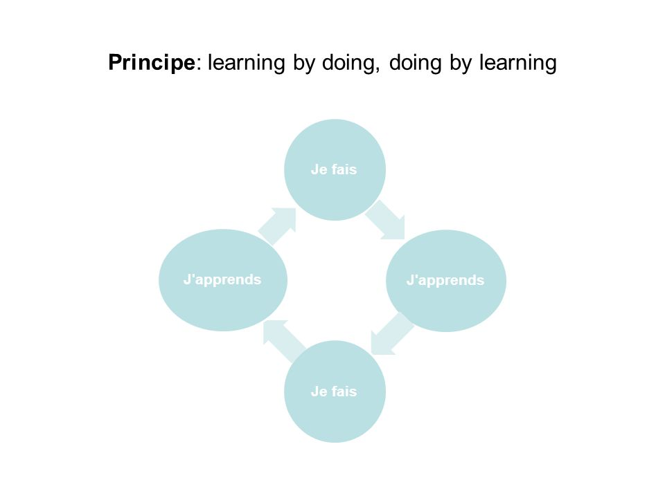 Principe: learning by doing, doing by learning Je faisJ apprendsJe faisJ apprends