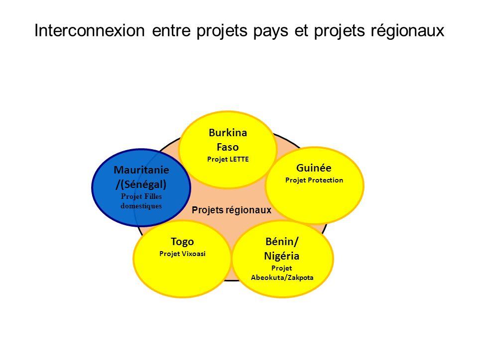 Interconnexion entre projets pays et projets régionaux Projets régionaux Burkina Faso Projet LETTE Guinée Projet Protection Bénin/ Nigéria Projet Abeokuta/Zakpota Togo Projet Vixoasi Mauritanie /(Sénégal) Projet Filles domestiques