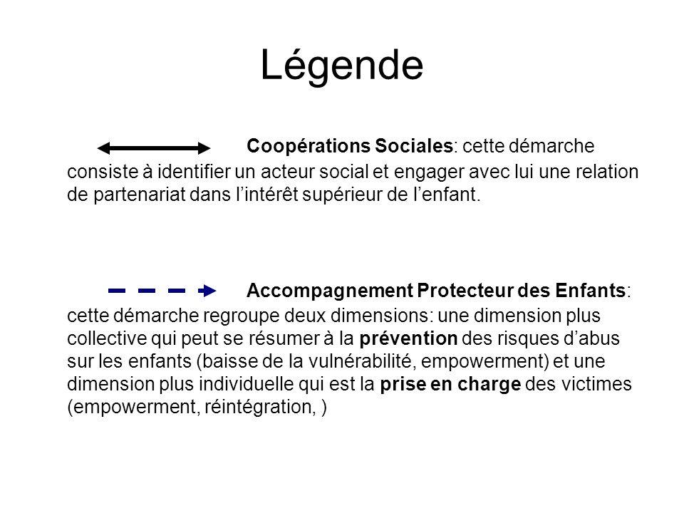 Légende Coopérations Sociales: cette démarche consiste à identifier un acteur social et engager avec lui une relation de partenariat dans lintérêt supérieur de lenfant.