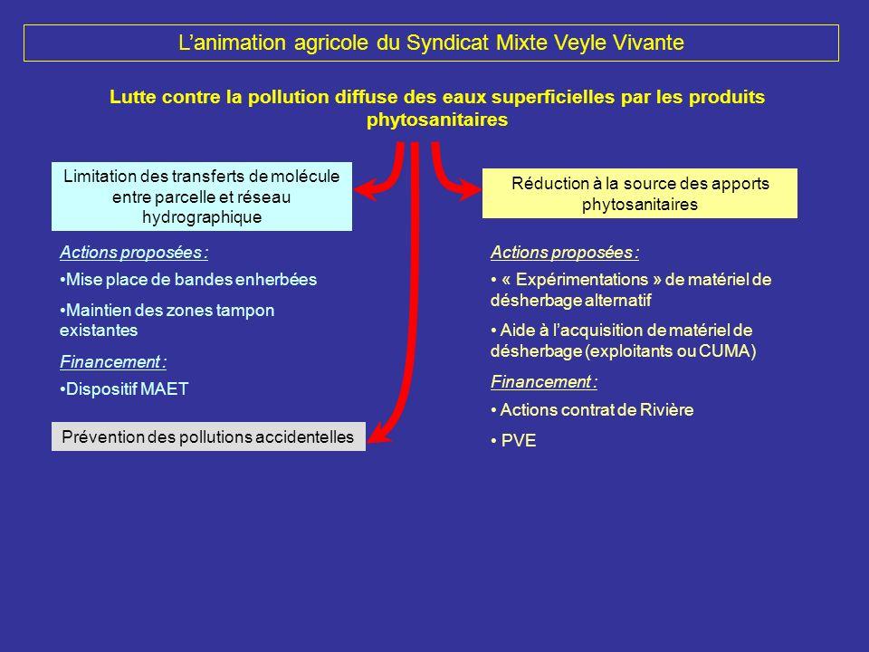 Lanimation agricole du Syndicat Mixte Veyle Vivante Lutte contre la pollution diffuse des eaux superficielles par les produits phytosanitaires Mise pl