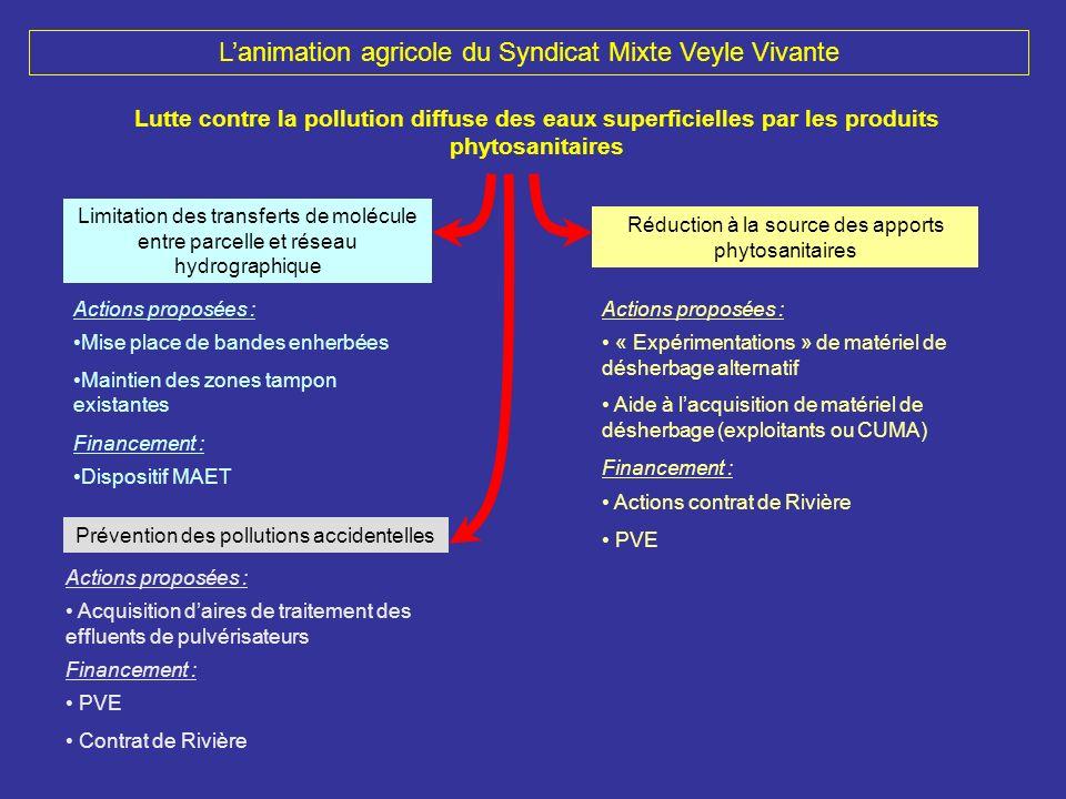 Lanimation agricole du Syndicat Mixte Veyle Vivante Lutte contre la pollution diffuse des eaux superficielles par les produits phytosanitaires Limitat