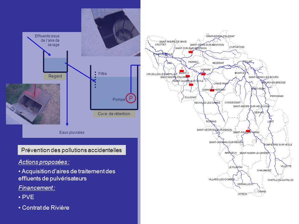 Prévention des pollutions accidentelles Actions proposées : Acquisition daires de traitement des effluents de pulvérisateurs Financement : PVE Contrat