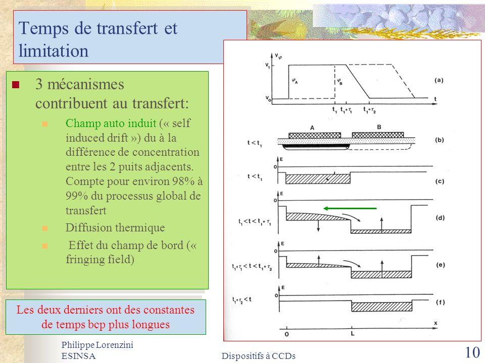 Philippe Lorenzini ESINSADispositifs à CCDs 10 Temps de transfert et limitation 3 mécanismes contribuent au transfert: Champ auto induit (« self induc