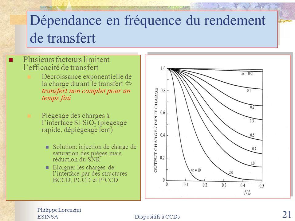 Philippe Lorenzini ESINSADispositifs à CCDs 21 Dépendance en fréquence du rendement de transfert Plusieurs facteurs limitent lefficacité de transfert