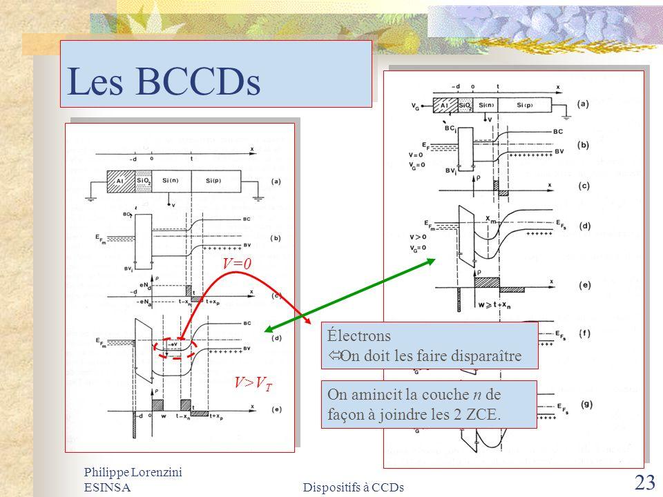 Philippe Lorenzini ESINSADispositifs à CCDs 23 Les BCCDs V=0 V>V T Électrons On doit les faire disparaître On amincit la couche n de façon à joindre l