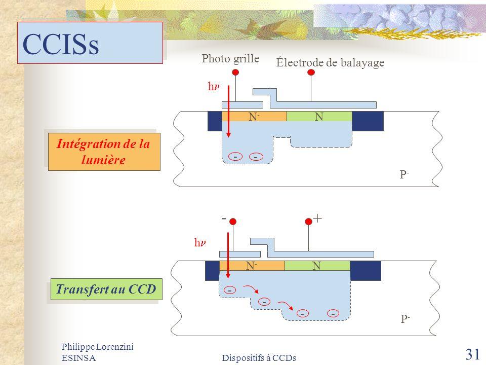 Philippe Lorenzini ESINSADispositifs à CCDs 31 CCISs Intégration de la lumière Transfert au CCD N-N- N - - h Photo grille Électrode de balayage P-P- N