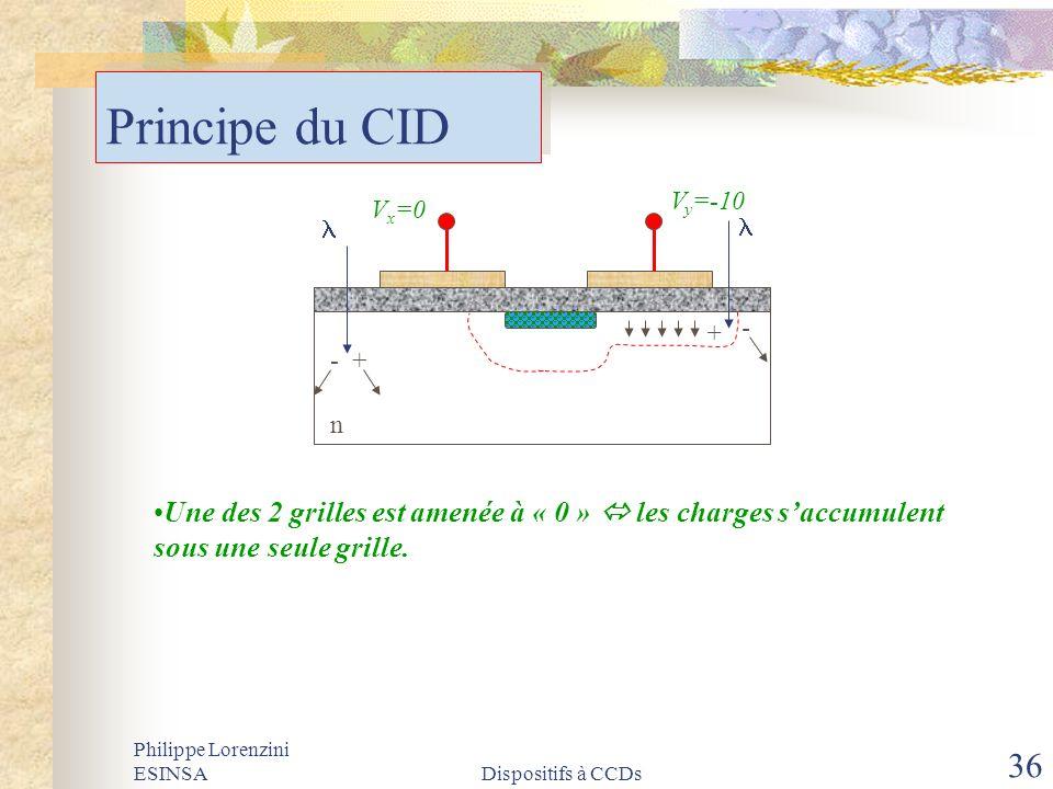Philippe Lorenzini ESINSADispositifs à CCDs 36 Principe du CID V x =0 V y =-10 - + n Une des 2 grilles est amenée à « 0 » les charges saccumulent sous
