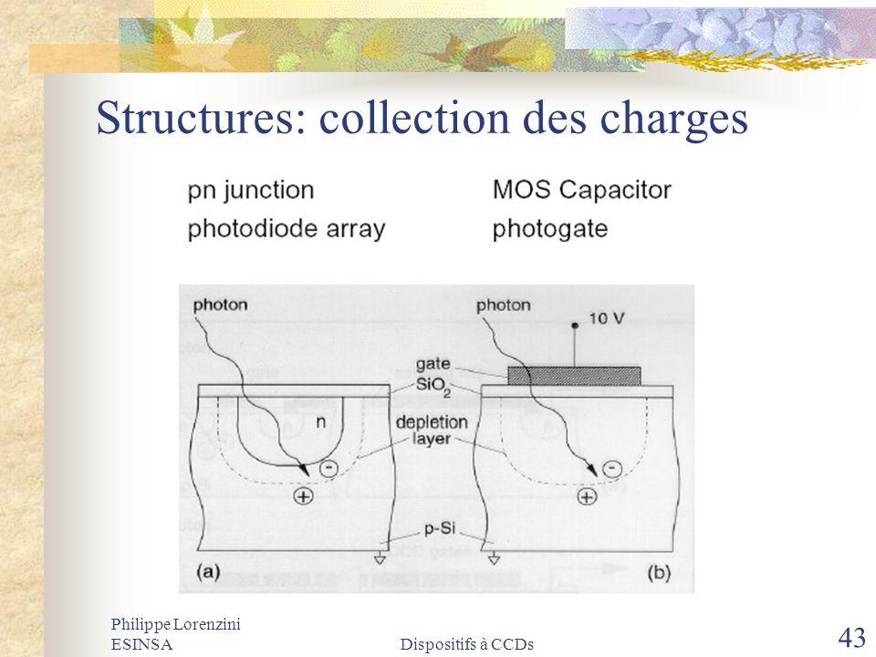 Philippe Lorenzini ESINSADispositifs à CCDs 43 Structures: collection des charges