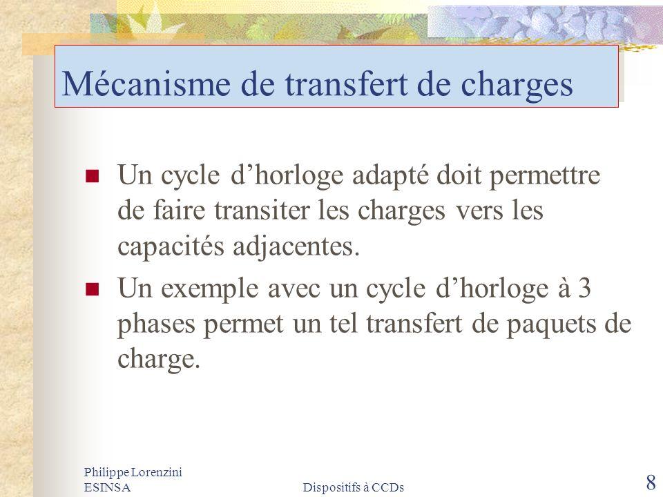 Philippe Lorenzini ESINSADispositifs à CCDs 8 Mécanisme de transfert de charges Un cycle dhorloge adapté doit permettre de faire transiter les charges