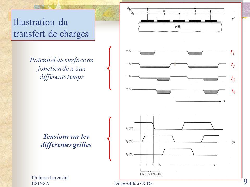 Philippe Lorenzini ESINSADispositifs à CCDs 9 Illustration du transfert de charges Potentiel de surface en fonction de x aux différents temps Tensions