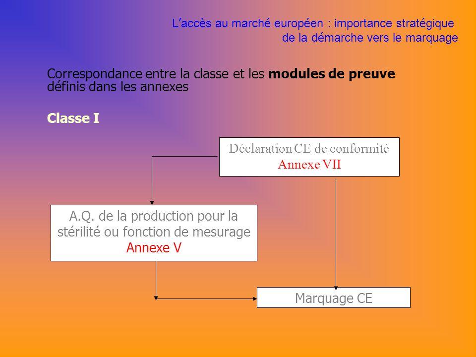 Correspondance entre la classe et les modules de preuve définis dans les annexes Classe I Déclaration CE de conformité Annexe VII A.Q.