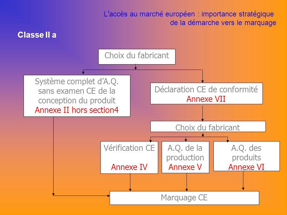 Classe II a L acc è s au march é europ é en : importance strat é gique de la d é marche vers le marquage Choix du fabricant Marquage CE Déclaration CE de conformité Annexe VII Système complet dA.Q.