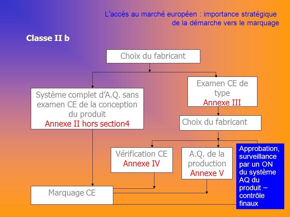 Classe II b Choix du fabricant Marquage CE Examen CE de type Annexe III Système complet dA.Q.