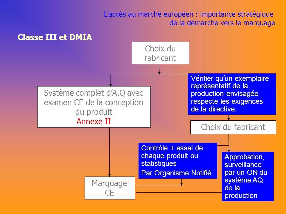 Classe III et DMIA Choix du fabricant Marquage CE Examen CE de type * Annexe III Système complet dA.Q avec examen CE de la conception du produit Annexe II Choix du fabricant Vérification CE Annexe IV A.Q.