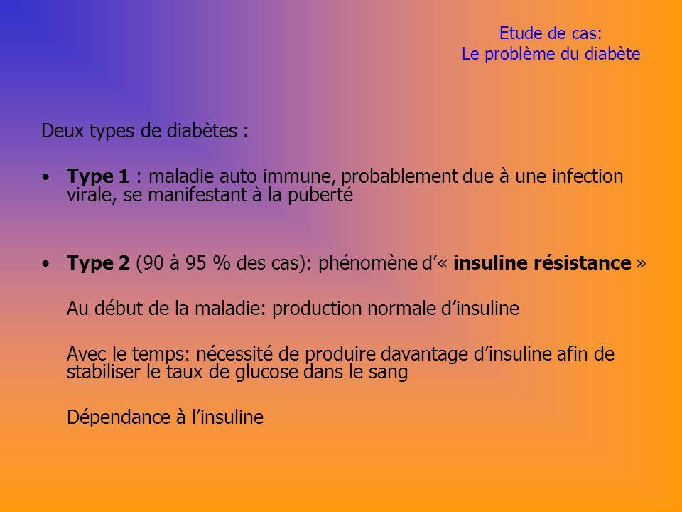 Etude de cas: Le problème du diabète Deux types de diabètes : Type 1 : maladie auto immune, probablement due à une infection virale, se manifestant à la puberté Type 2 (90 à 95 % des cas): phénomène d« insuline résistance » Au début de la maladie: production normale dinsuline Avec le temps: nécessité de produire davantage dinsuline afin de stabiliser le taux de glucose dans le sang Dépendance à linsuline