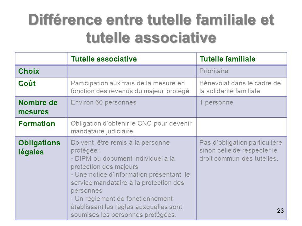 Différence entre tutelle familiale et tutelle associative Tutelle associativeTutelle familiale Choix Prioritaire Coût Participation aux frais de la me