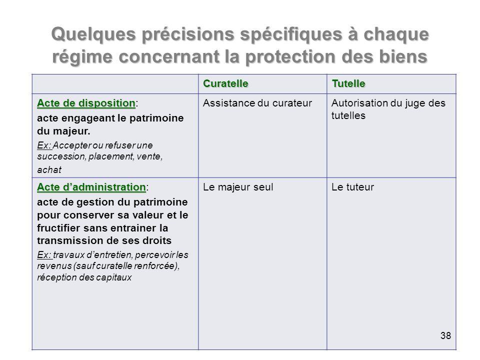 Quelques précisions spécifiques à chaque régime concernant la protection des biens CuratelleTutelle Acte de disposition Acte de disposition: acte engageant le patrimoine du majeur.