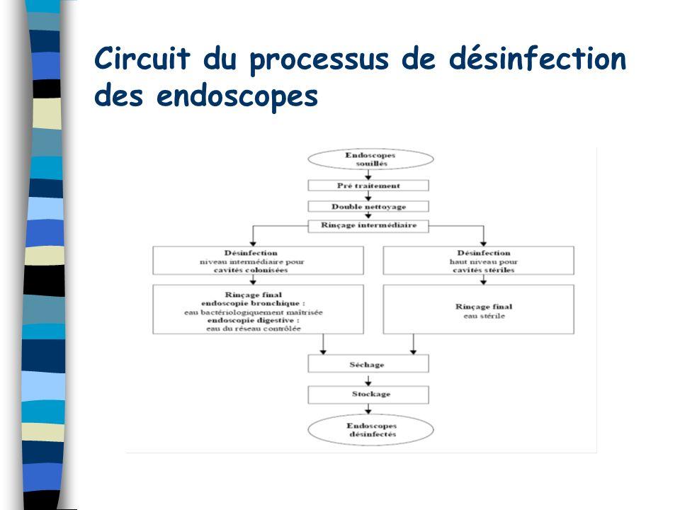 Circuit du processus de désinfection des endoscopes