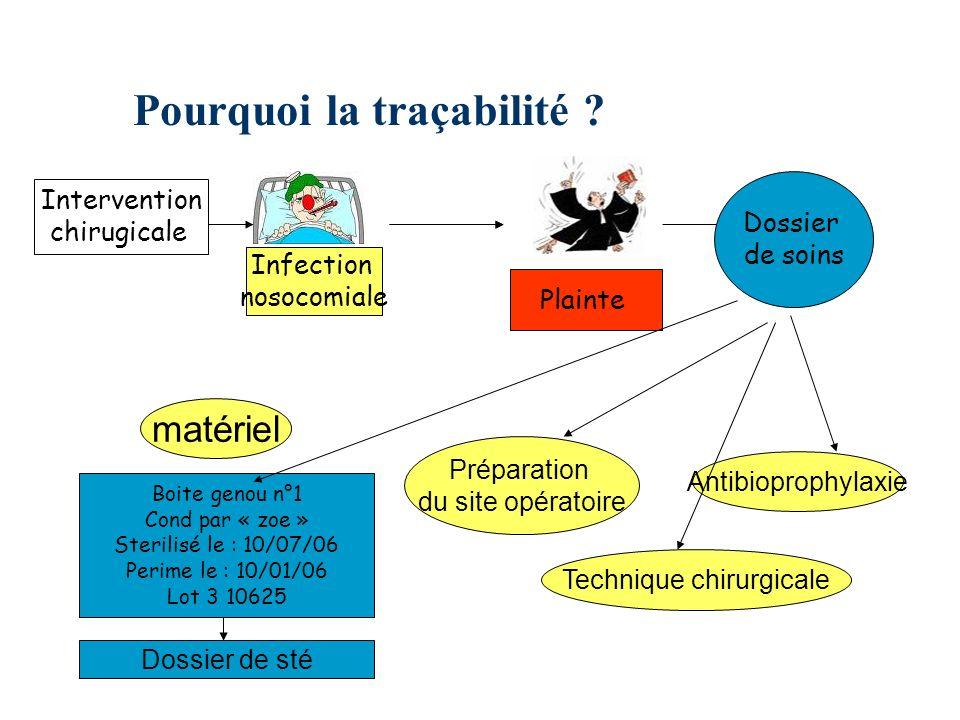 Pourquoi la traçabilité ? Infection nosocomiale Plainte Intervention chirugicale Dossier de soins Boite genou n°1 Cond par « zoe » Sterilisé le : 10/0