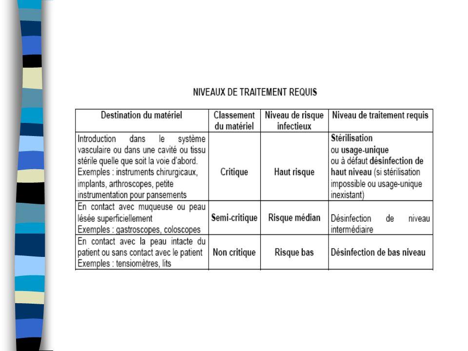 La problématique des ATNC Ces agents sont responsables de la maladie de Creutzfeld Jacob (nouveau variant) Pas de diagnostic avant la mort, seul diagnostic de certitude = biopsie de cerveau Pas de traitement, tjrs mortelle Pas de transmission interhumaine Transmission par lintermédiaire du matériel Mais très rare ….70 cas en 2007