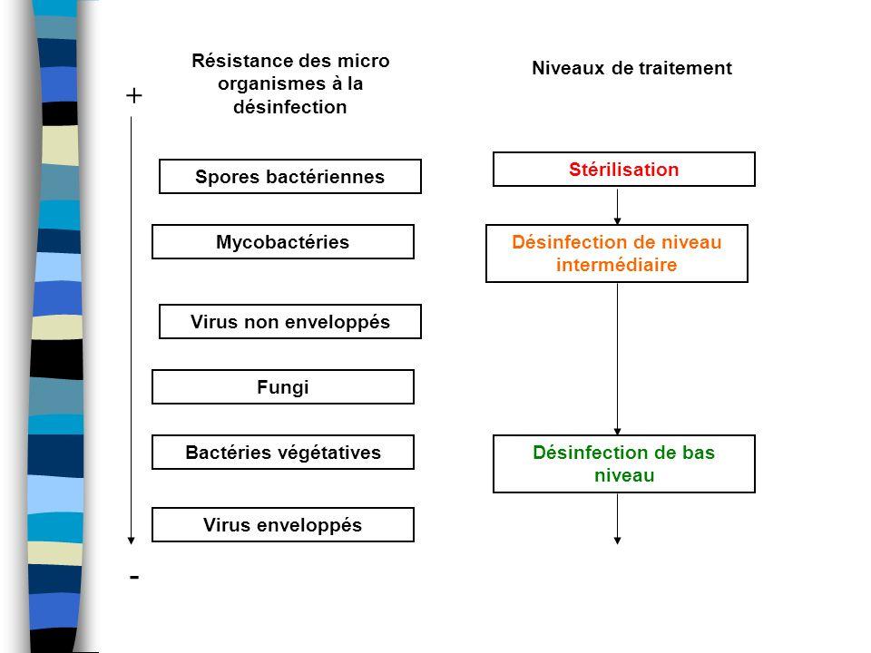Niveaux de traitement Résistance des micro organismes à la désinfection Spores bactériennes Virus non enveloppés Mycobactéries Fungi Bactéries végétat