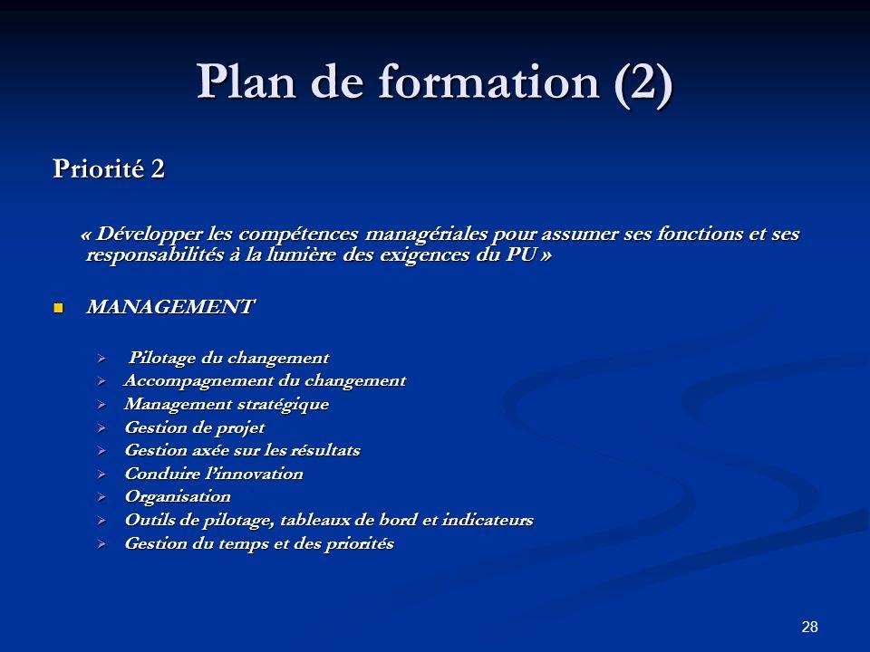 28 Plan de formation (2) Priorité 2 « Développer les compétences managériales pour assumer ses fonctions et ses responsabilités à la lumière des exigences du PU » « Développer les compétences managériales pour assumer ses fonctions et ses responsabilités à la lumière des exigences du PU » MANAGEMENT MANAGEMENT Pilotage du changement Pilotage du changement Accompagnement du changement Accompagnement du changement Management stratégique Management stratégique Gestion de projet Gestion de projet Gestion axée sur les résultats Gestion axée sur les résultats Conduire linnovation Conduire linnovation Organisation Organisation Outils de pilotage, tableaux de bord et indicateurs Outils de pilotage, tableaux de bord et indicateurs Gestion du temps et des priorités Gestion du temps et des priorités