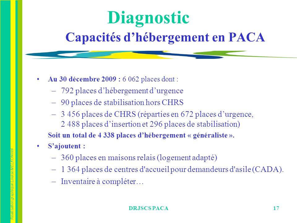 Réalisation graphique Louise MELKONIAN DRJSCS PACA17 Capacités dhébergement en PACA Au 30 décembre 2009 : 6 062 places dont : –792 places dhébergement