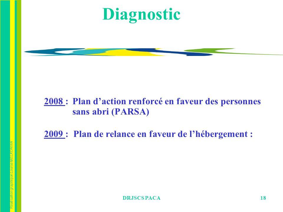 Réalisation graphique Louise MELKONIAN DRJSCS PACA18 Diagnostic 2008 : Plan daction renforcé en faveur des personnes sans abri (PARSA) 2009 : Plan de relance en faveur de lhébergement :