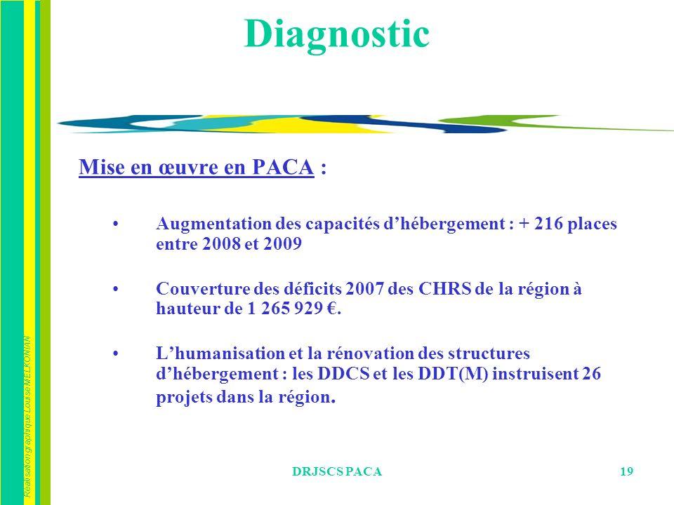 Réalisation graphique Louise MELKONIAN DRJSCS PACA19 Diagnostic Mise en œuvre en PACA : Augmentation des capacités dhébergement : + 216 places entre 2008 et 2009 Couverture des déficits 2007 des CHRS de la région à hauteur de 1 265 929.