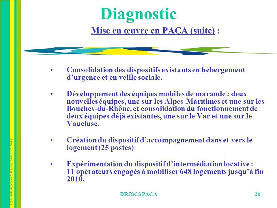 Réalisation graphique Louise MELKONIAN DRJSCS PACA20 Mise en œuvre en PACA (suite) : Consolidation des dispositifs existants en hébergement durgence et en veille sociale.