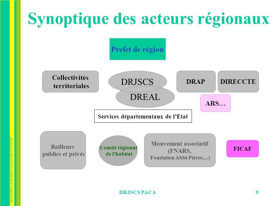 Réalisation graphique Louise MELKONIAN DRJSCS PACA9 DREAL Synoptique des acteurs régionaux Prefet de région DIRECCTE Collectivités territoriales DRJSC