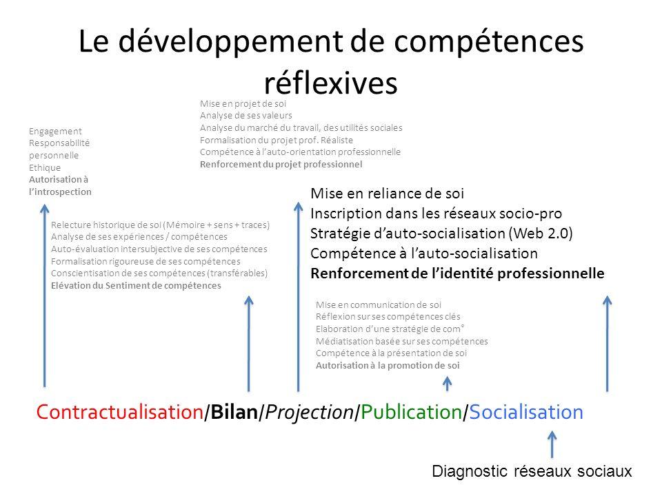 Le développement de compétences réflexives Contractualisation / Bilan / Projection / Publication / Socialisation Engagement Responsabilité personnelle