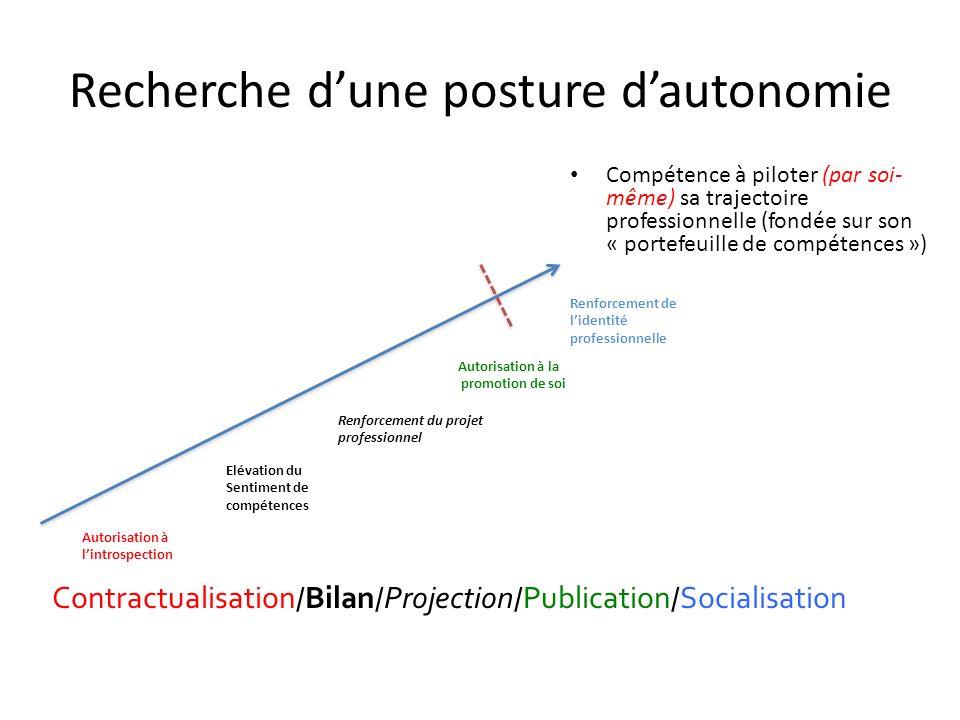 Recherche dune posture dautonomie Compétence à piloter (par soi- même) sa trajectoire professionnelle (fondée sur son « portefeuille de compétences »)