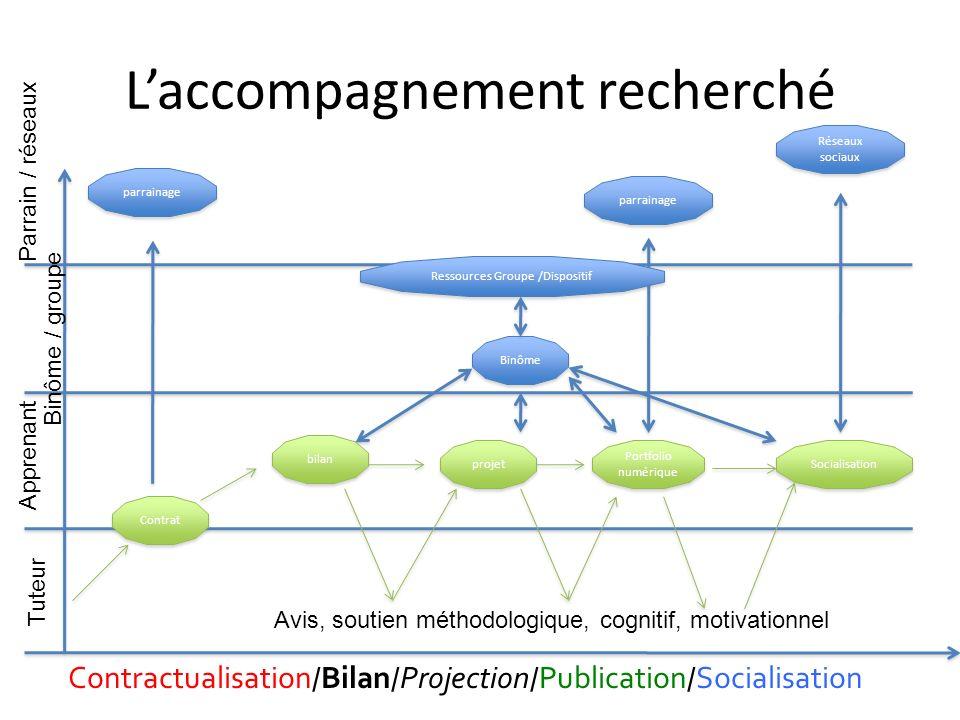Laccompagnement recherché Contractualisation / Bilan / Projection / Publication / Socialisation Tuteur Apprenant Binôme / groupe Parrain / réseaux Con
