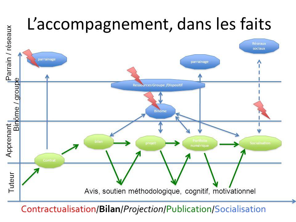 Laccompagnement, dans les faits Contractualisation / Bilan / Projection / Publication / Socialisation Tuteur Apprenant Binôme / groupe Parrain / résea