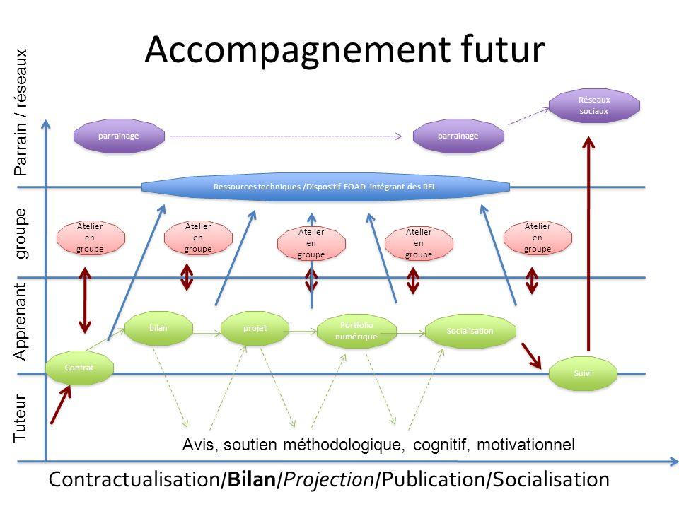 Accompagnement futur Contractualisation/ Bilan / Projection /Publication/Socialisation Tuteur Apprenant groupe Parrain / réseaux Contrat parrainage At