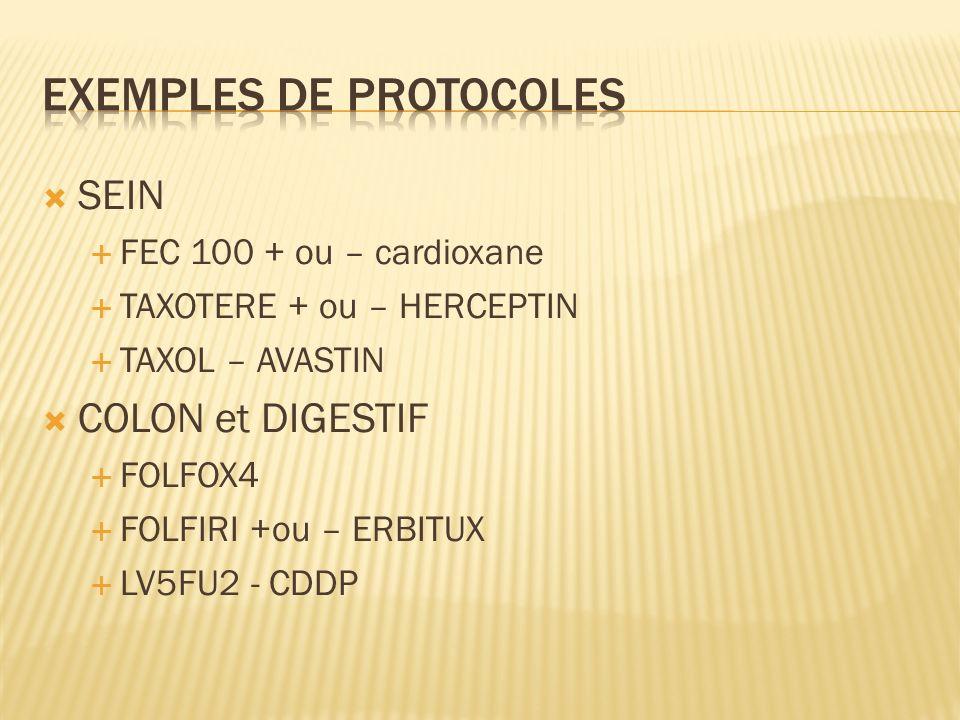 SEIN FEC 100 + ou – cardioxane TAXOTERE + ou – HERCEPTIN TAXOL – AVASTIN COLON et DIGESTIF FOLFOX4 FOLFIRI +ou – ERBITUX LV5FU2 - CDDP